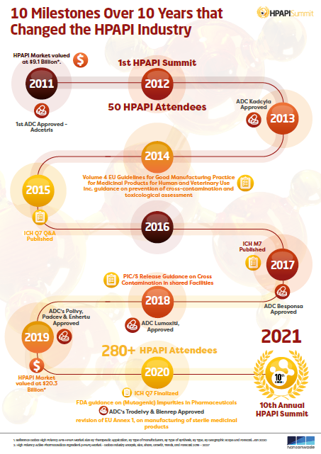 HPAPI Infographic